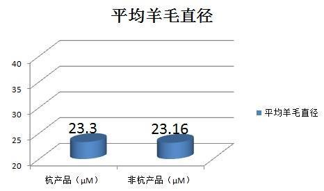 杭州市市场监管局公布2019年装饰用织物(窗帘布)产品质量比对分析结果